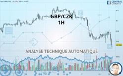 GBP/CZK - 1 час
