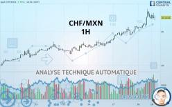 CHF/MXN - 1 час