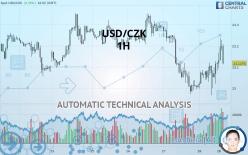 USD/CZK - 1 час