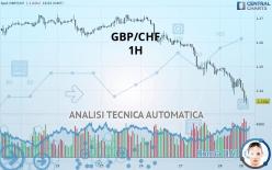 GBP/CHF - 1 час