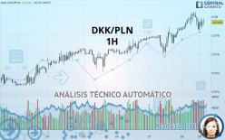 DKK/PLN - 1 час