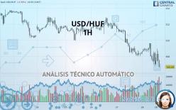 USD/HUF - 1 час