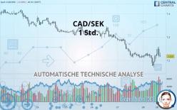 CAD/SEK - 1 час