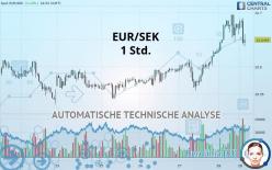 EUR/SEK - 1 час