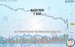 AUD/SEK - 1 час
