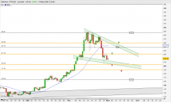 ETHEREUM - ETH/USD - Journalier