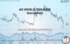 AO WORLD ORD 0.25P - Giornaliero