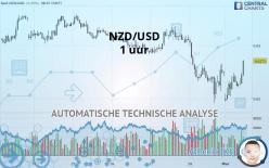 NZD/USD - 1 uur