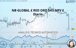 NB GLOBAL £ RED ORD SHS NPV £ - Diario