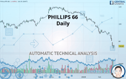 PHILLIPS 66 - Daily