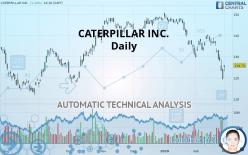 CATERPILLAR INC. - Daily