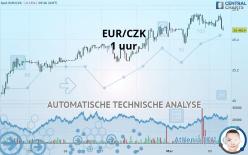 EUR/CZK - 1 uur