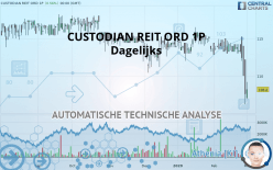 CUSTODIAN REIT ORD 1P - Dagelijks