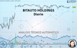 BITAUTO HOLDINGS - Diario