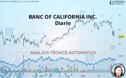 BANC OF CALIFORNIA INC. - Diario