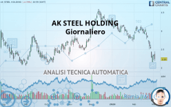 AK STEEL HOLDING - Giornaliero