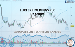 LUXFER HOLDINGS PLC - Dagelijks