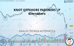 KNOT OFFSHORE PARTNERS LP - Giornaliero