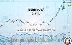 IBERDROLA - Diario
