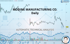 MODINE MANUFACTURING CO. - Daily