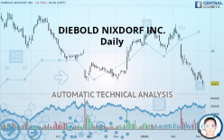 DIEBOLD NIXDORF INC. - Daily