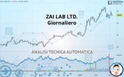 ZAI LAB LTD. - Giornaliero