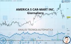 AMERICA S CAR-MART INC. - Giornaliero