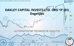 OAKLEY CAPITAL INVESTS LTD. ORD 1P (DI) - Dagelijks