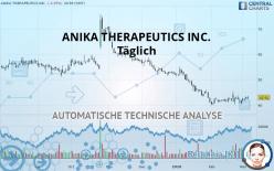 ANIKA THERAPEUTICS INC. - Täglich