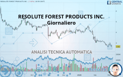 RESOLUTE FOREST PRODUCTS INC. - Giornaliero