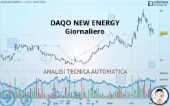 DAQO NEW ENERGY - Giornaliero