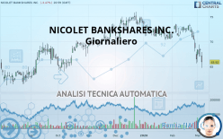 NICOLET BANKSHARES INC. - Giornaliero