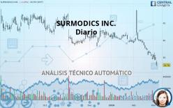 SURMODICS INC. - Diario