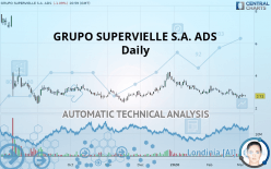 GRUPO SUPERVIELLE S.A. ADS - Daily