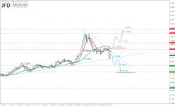 EUR/CAD - 4H