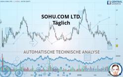 SOHU.COM LTD. - Täglich