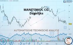 MANITOWOC CO. - Dagelijks