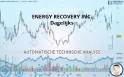 ENERGY RECOVERY INC. - Dagelijks