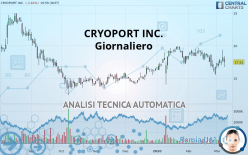 CRYOPORT INC. - Giornaliero
