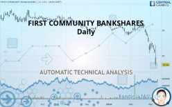 FIRST COMMUNITY BANKSHARES - Daily