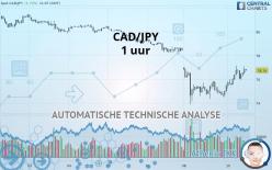 CAD/JPY - 1 uur