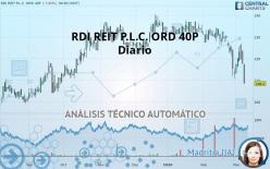 RDI REIT P.L.C. ORD 40P - Diario