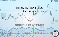 CLEAN ENERGY FUELS - Giornaliero