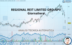 REGIONAL REIT LIMITED ORD NPV - 每日