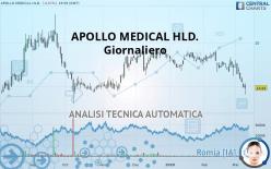 APOLLO MEDICAL HLD. - Giornaliero
