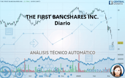 THE FIRST BANCSHARES INC. - Diario