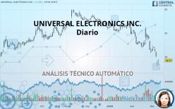 UNIVERSAL ELECTRONICS INC. - Diario