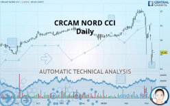 CRCAM NORD CCI - Daily