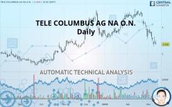 TELE COLUMBUS AG NA O.N. - Daily