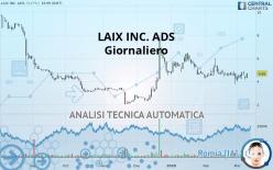 LAIX INC. ADS - Giornaliero